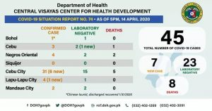 Covid-19 感染者数&死亡者数 in セブエリア