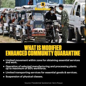 Modified Enhanced Community Quarantine