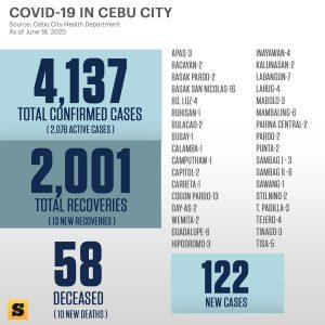 セブ市のコロナ感染データ(6月18日時点)