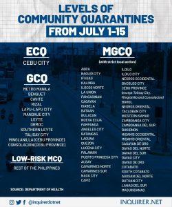 フィリピン各都市の隔離レベル