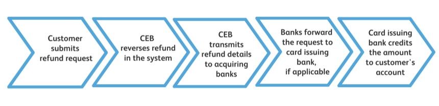 返金プロセス