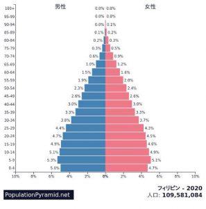 フィリピン人口ピラミッド 出典 PopulationPyramid.net